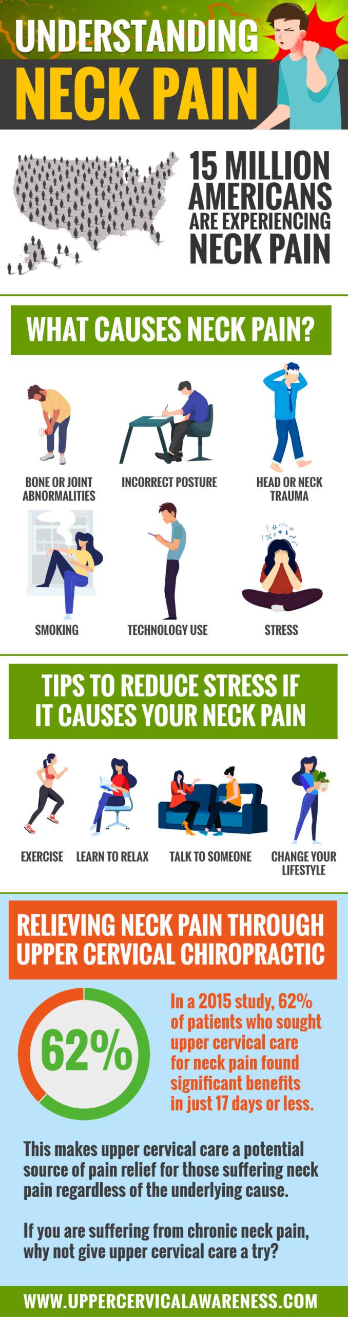 Understanding Neck Pain